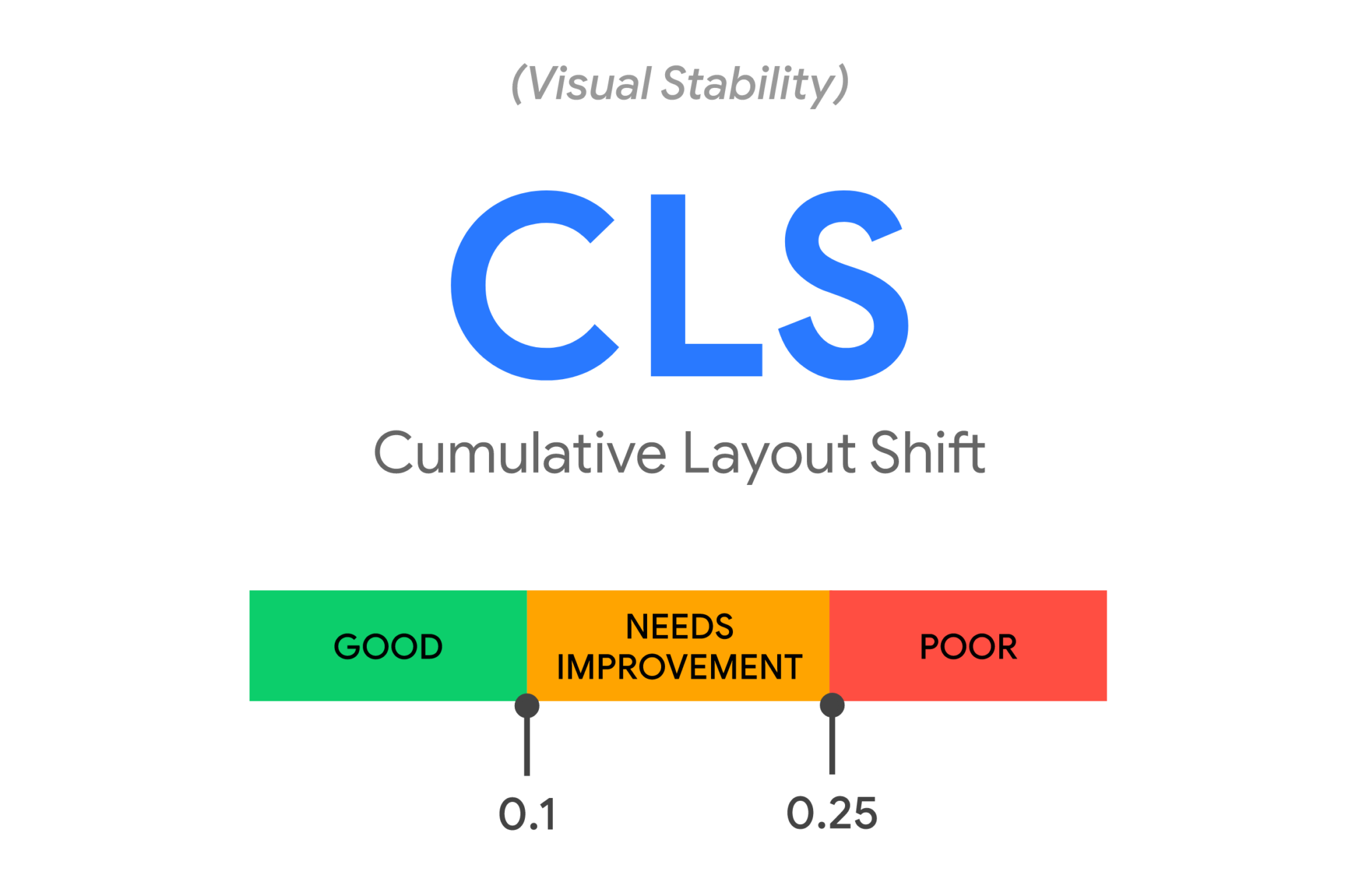 Core Web Vitals: CLS